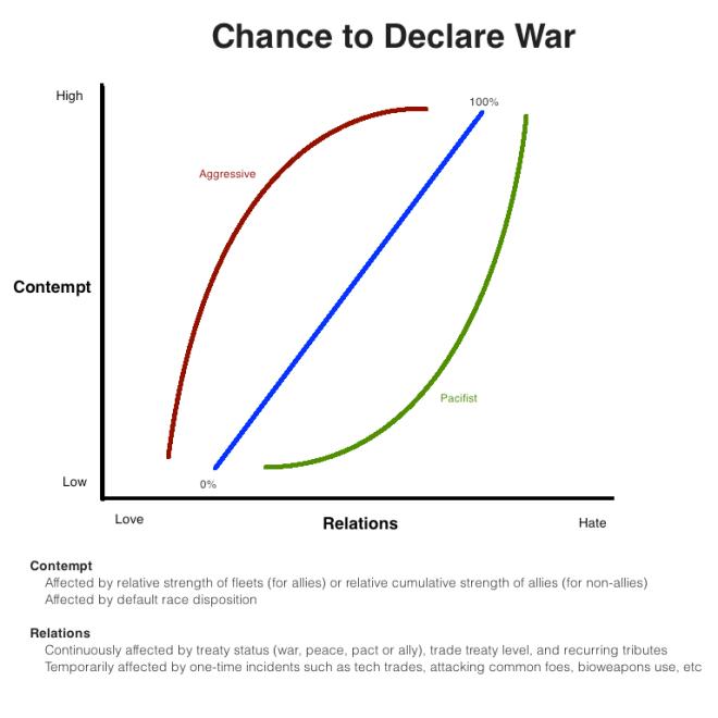 DiplomaticModel-War