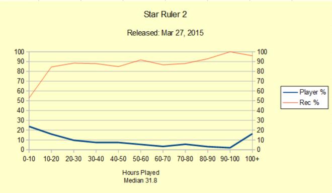 StarRuler
